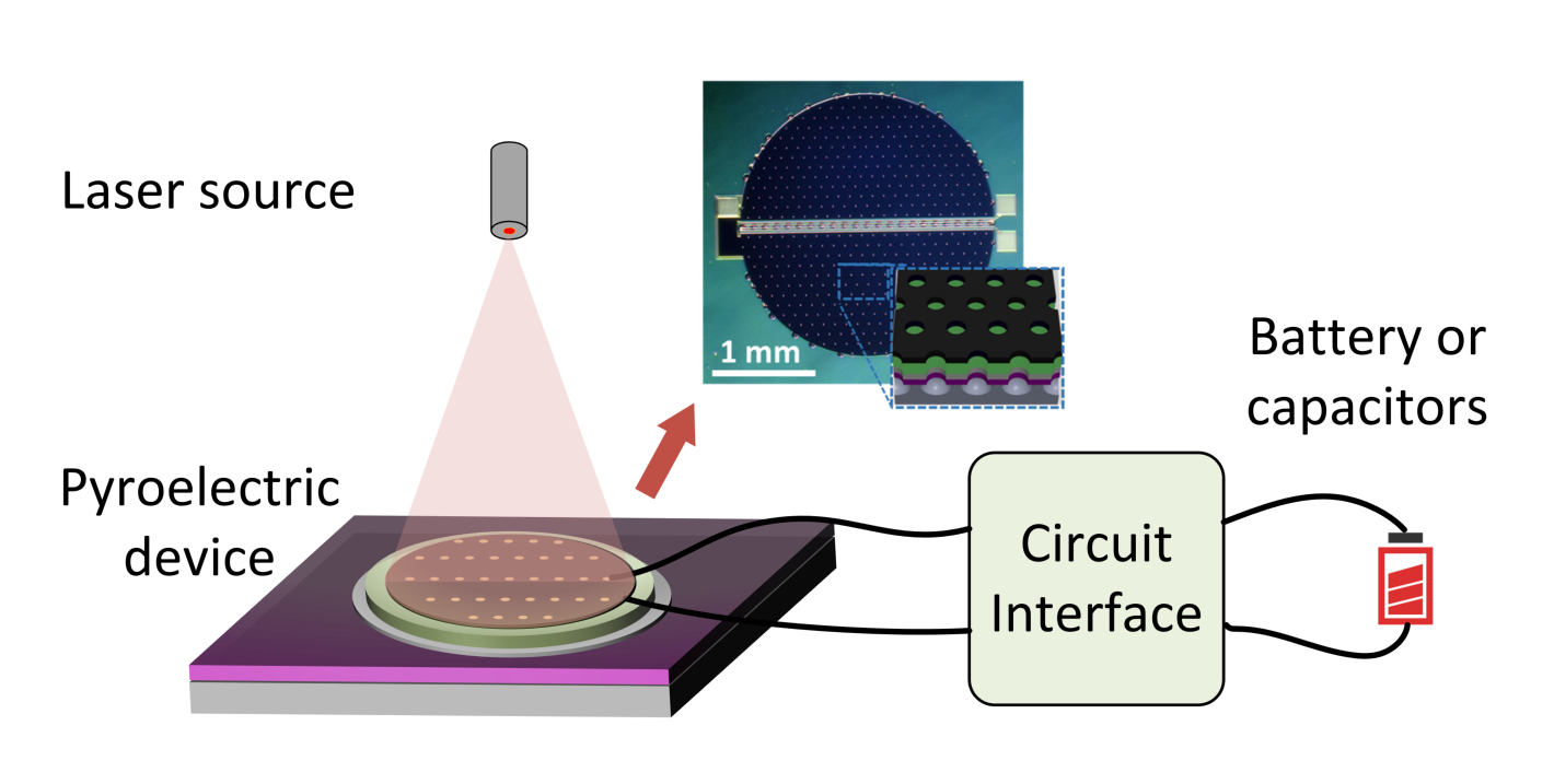 The integrated system for thin-film pyroelectric energy harvesting. (Illustration by Zeyu Zhang)
