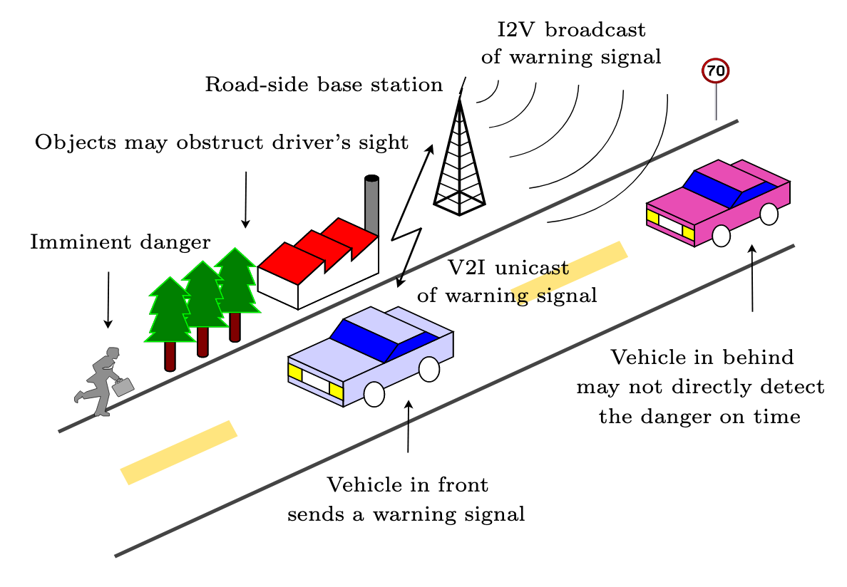 In this figure, the front vehicle detects an imminent road danger, which the following vehicle may not detect in time. AV2I-I2V communication of a warning signal informs the following vehicles about an existing danger. Figure 1 from the paper.