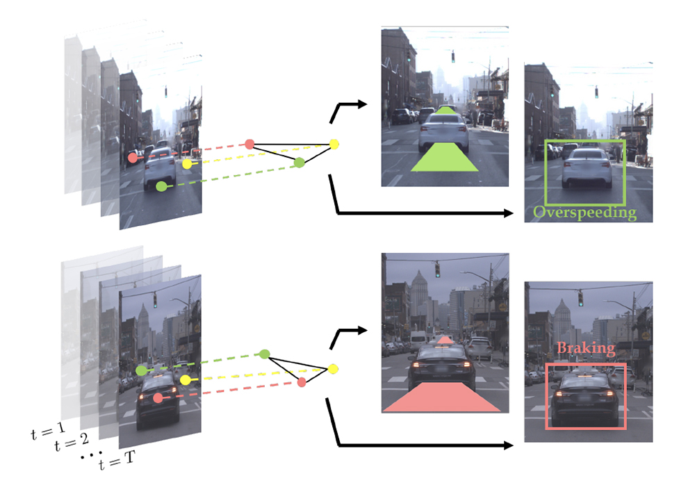 The authors predict the long-term (3-5 seconds) trajectories of road-agents, as well as their behavior (e.g. overspeeding, braking, etc.), in urban traffic scenes.