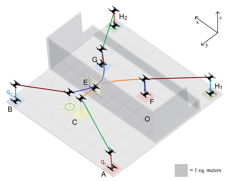 Fig. 4 from the paper: composed trajectories for sub-tasks operating simultaneously.