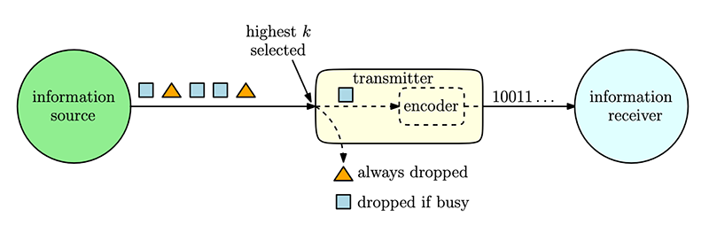 An information source generates i.i.d. status updates from a random variable X. Only a portion of the realizations (shown with a square) is encoded into codewords. Update packets that come from the selected portion of the realizations that find the transmitter node idle are sent to the receiver node. Non-selected realizations (shown with a triangle) are always discarded at the transmitter node even if the transmitter node is idle. (Fig. 1 from the paper)
