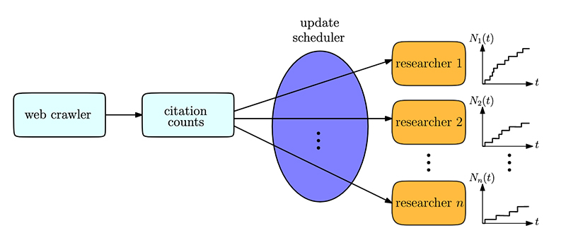 Web crawler finds and indexes scientific documents, from which citation counts are extracted upon examining their contents. Scheduler schedules updating citation counts of individual researchers based on their mean citations, and optionally, importance factors, subject to a total update rate. (Fig. 1 from the paper)