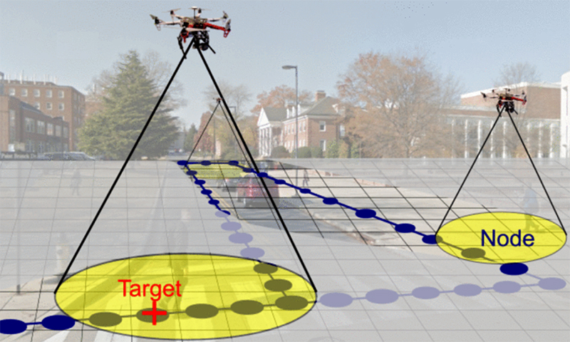 """Autonomous quadrotors with noisy and range-limited sensors explore an urban environment. Their objective is to simultaneously map an unknown occupancy graph (dark blue nodes and edges) and search for a ground target (red """"+"""" marker) moving over this graph. The occupancy graph is embedded in a larger search grid. The state of a search grid cell that contains an occupancy graph node may be occupied or unoccupied (depending on the presence or absence of a target), whereas the state of cells with no occupancy graph nodes is always void. (Fig. 1 from the paper)"""