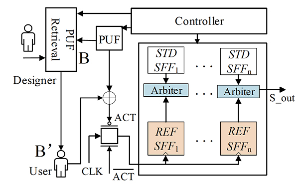 An illustration of the detection process: a user obtains the unlock key from the designer, and the authentication module will output an 'ACT' signal to the transmission gate so that the clock signal can be given to the reference-SFF's clock port. When the aging sensor is activated, it will give the detection result. (Fig. 1 from the paper)