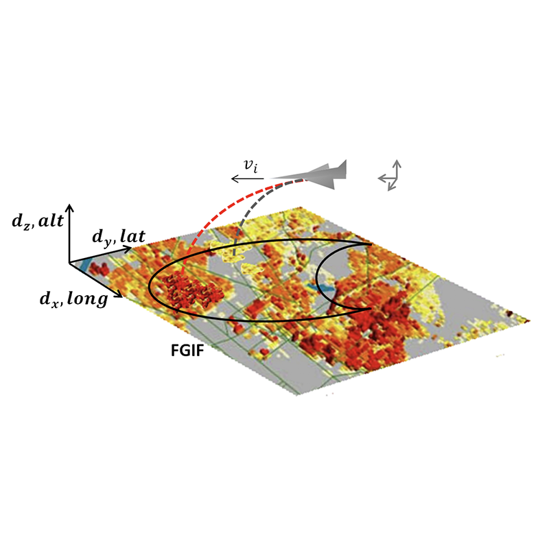 Fig. 5 from the paper. Depiction of FGIF and coordinate system, where dx, dy, and dz represent displacement in longitude, latitude, and altitude directions, respectively. UAV's reachable footprint is represented by semicircle contour labeled FGIF.