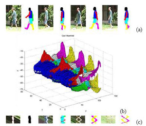 Figure 1. Illustration of double helical signature derived from a video sequence of a walking human. The first row shows a walking human whose body parts have been color-coded. The 3D gait manifold is shown in the right. The DHS generated by the walking human are shown in the bottom row. The DHS codes static and dynamic features of human gait. Reproduced from the Ph.D. dissertation of Dr. Yang Ran.