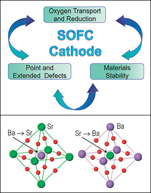 Above: Schematic of processes determining the solid oxide fuel cell performance. Radical improvements of SOFC performance strongly depend on the knowledge and understanding of the oxygen transport processes and oxygen reduction mechanism, point and complex defects, as well as interactions between them, and materials stability. Below: Exchanges of elements within the flexible BSCF lattice.