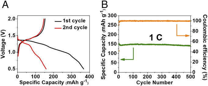 Image: The electrochemical performance of ADALS in Na-ion batteries. (A) The galvanostatic charge–discharge curves at 1 C. (B) Desodiation capacity and Coulombic efficiency versus cycle number at the current density of 1 C.