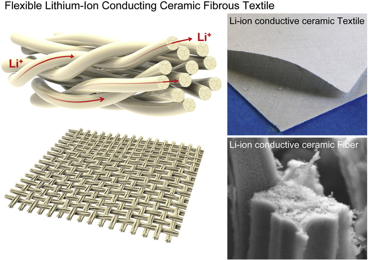 Image: Flexible Li-ion conducting ceramic textile - flexible and retained the physical characteristics of the original template - its structure enables long-range Li-ion transport pathways via continuous fibers and yarns, high surface area/volume ratio of solid ion conductors and multi-level porosity distribution.