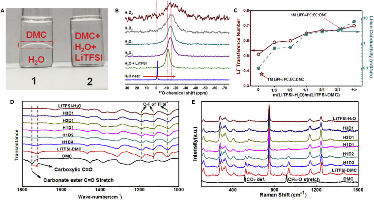 Hybrid aqueous/non-aqueous electrolyte (HANE) inherits the merits from both aqueous (non-flammability) and non-aqueous (high electrochemical stability) systems. Performance comparable with state-of-the-art- Li-ion batteries.