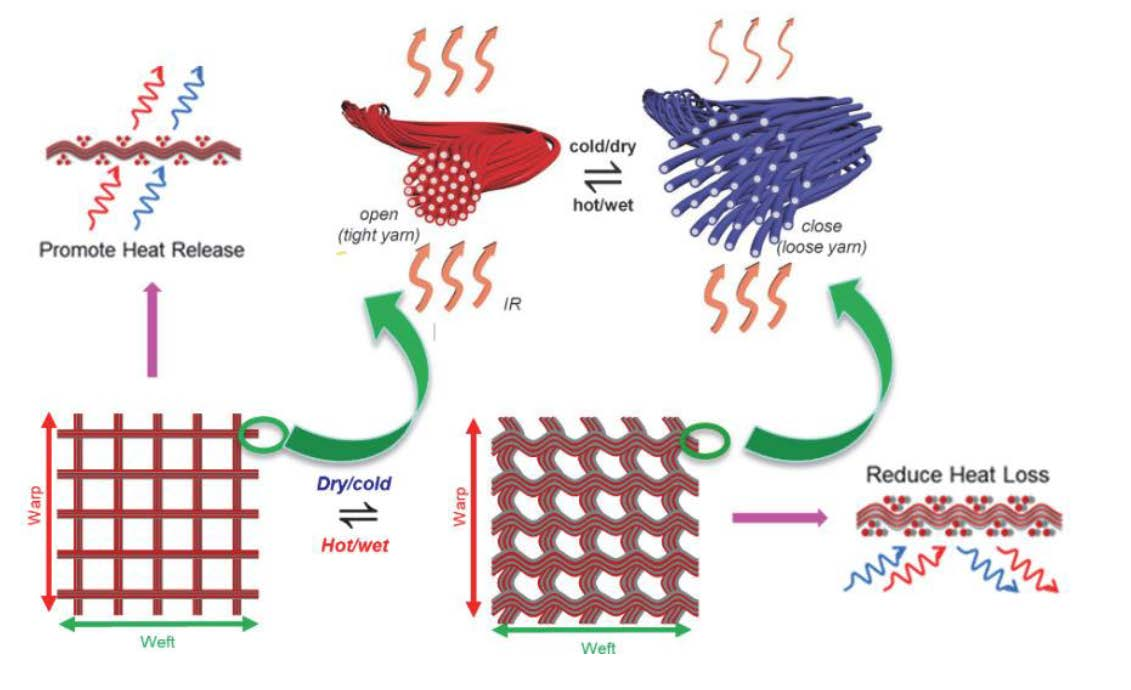 Schematic of the self-regulative IR gating effect of meta-fibers in response to environmental changes.