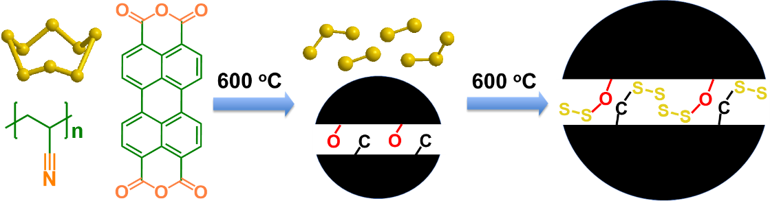 Image: A schematic illustration of the formation of chemical bonding stabilized carbon-small sulfur composite (provided by C. Luo).