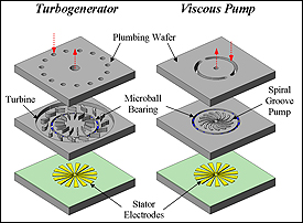Schematic drawings of a micro turbogenerator and a viscous pump. Both use micro ball bearing technology developed by Ghodssi's team.