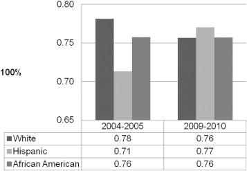 Percentage of women with a mammogram before and during the Great Recession