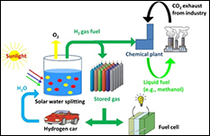 Solar Water Splitting: A Step Towards Carbon-Free Energy and Environment. Credit: Md. Golam Kibria, McGill University. Montreal, Quebec, Canada.