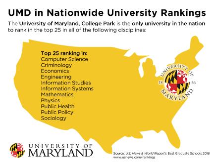 Economics graduate program rankings